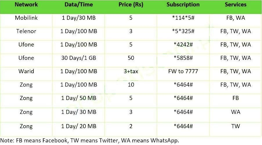 Social Media 3G - 4G Internet Packages in Pakistan