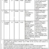 Khyber Pakhtunkhwa Highways Authority Jobs Latest 01 July 2017